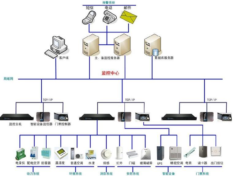 机房动力/环境/图像一体化监控系统示意图